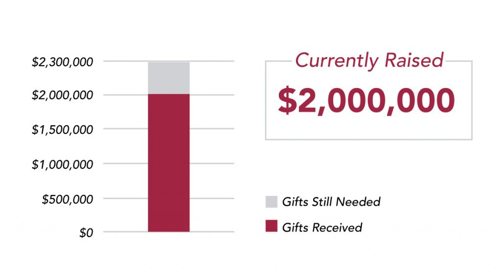 Rise Up Capital Campaign: Current Raised $2,000,000 towards our $2,300,000 goal